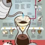 Manual do café coado