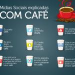 Explicando as Mídias Sociais com Café