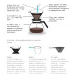 Em busca do café perfeito: do coador de pano ao expresso
